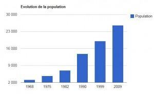 evolution population kourou